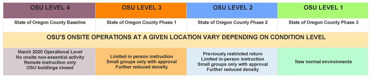 chart of OSU's operational levels during COVID-19